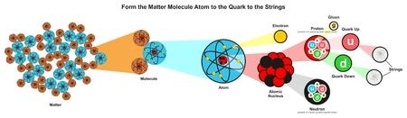 물리학 과학 교육을 위해 지금까지 발견 된 가장 작은 입자를 보여주는 인포 그래픽 다이어그램으로 문자열에 대한 쿼크에 Matter 분자 원자를 형성하십