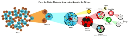 Form the Matter molecule atom to the quarks to the strings infographic diagram showing the smallest particles discovered so far for physics science education Illustration