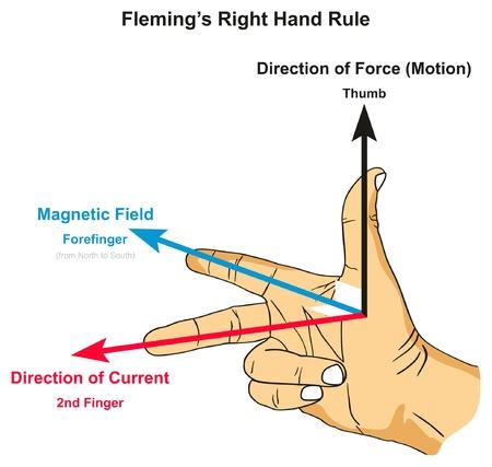 Diagrama infográfico da regra da mão direita de Fleming mostrando a posição do indicador e do segundo dedo do polegar, juntamente com o campo magnético da força e a direção atual para o ensino de ciências físicas