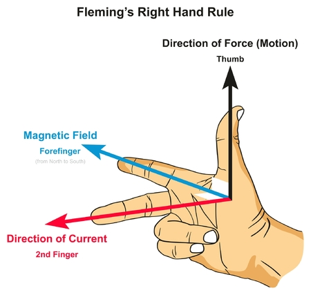 Fleming's Right Hand Rule infographic diagram showing position of thumb forefinger and second finger along with force magnetic field and current direction for physics science education Illustration