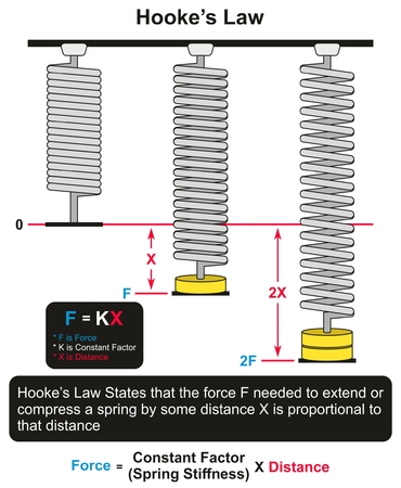 Diagrama infográfico de Hooke's Law con un ejemplo de tres resortes uno en reposo y otros dos con diferentes fuerzas aplicadas y diferentes distancias para la educación en ciencias de la física