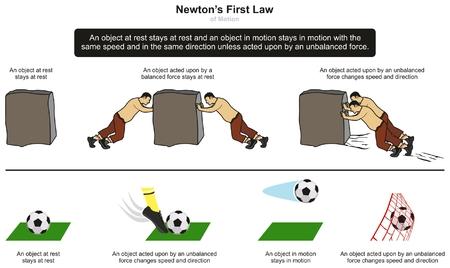 Diagrama infográfico de la Primera Ley del Movimiento de Newton con ejemplos de piedra y fútbol en reposo y cuando se produce una fuerza desequilibrada para la educación en ciencias de la física