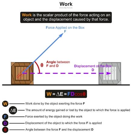 El trabajo en el diagrama de infografía Física con un ejemplo de caja afectada por la fuerza da como resultado el desplazamiento de la misma y el ángulo entre ellos para la educación científica. Ilustración de vector