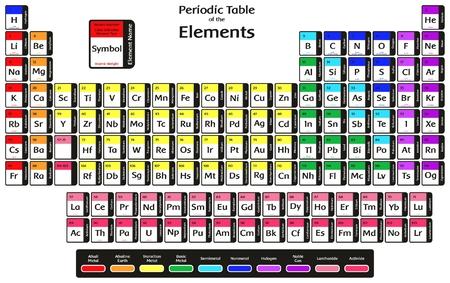 Tableau périodique des éléments avec 2016 New Quatre éléments Nihonium Moscovium Tennessine et Oganesson Colorful Design y compris le nom de symbole numéro atomique et poids pour l'éducation de la science de la chimie