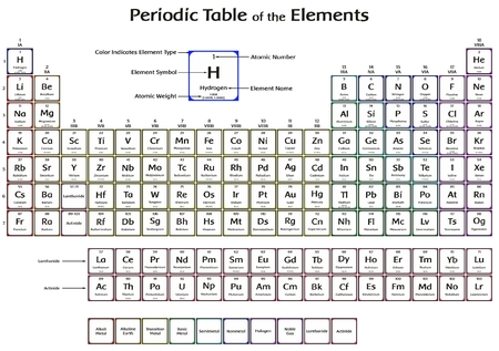 Periodic Table of the Elements with 2016 New Four elements Nihonium Moscovium Tennessine and Oganesson Colorful Design including symbol name atomic number and weight for chemistry science education Banco de Imagens - 87964107