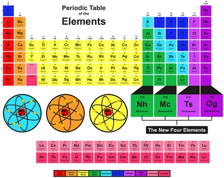 Periodic Table of the Elements with 2016 New Four elements Nihonium Moscovium Tennessine and Oganesson Colorful Design including symbol name atomic number and weight for chemistry science education Ilustração
