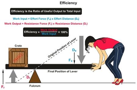 Diagramma infografica di efficienza in fisica con un esempio di leva con cassa da un lato e donne dall'altro mostrando le posizioni originali e finali e l'output di input di lavoro con le distanze delle forze