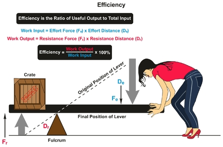 Efficiency in Physics infographic diagram with an example of lever with crate on one side and women on the other showing the original and final positions and work input output with forces distances Stock Vector - 87964114