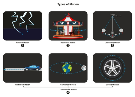 Types of Motion infographic diagram with an example of each type including random rotational oscillatory translational rectilinear curvilinear and circular for physics science education Ilustração