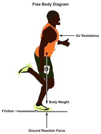 Diagramme de corps libre montrant un homme courant en ligne droite et toutes les forces qui l'affectent, notamment le frottement avec le poids de la résistance au vent et la force de réaction au sol pour l'enseignement des sciences physiques Banque d'images - 87964146