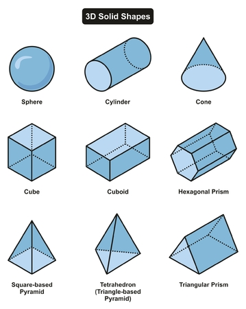 3D Solid Shapes Collection with 9 different geometric pattern including sphere cylinder cone cube cuboid hexagonal triangular prism tetrahedron and square based pyramid for math science education