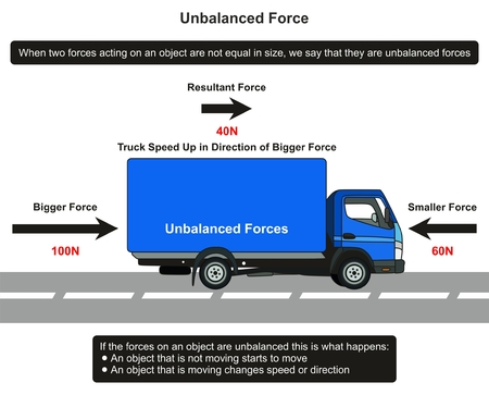 Unbalanced Force infographic diagram with an example of truck on road showing resultant force and direction of motion for physics science education