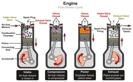 Diagrama infográfico del ciclo de cuatro tiempos del motor que incluye etapas de potencia de compresión de admisión y escape que muestran piezas y válvulas abiertas y cerradas para la educación en ciencias de física mecánica