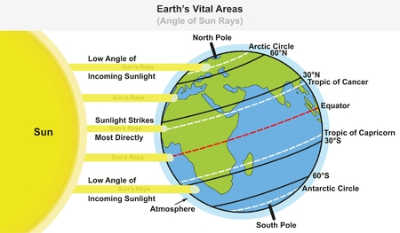 Earth's Vital Areas infographic diagram showing angle of sun rays including major latitudes equator tropic of cancer and capricorn arctic and antarctic circles for science education Vettoriali