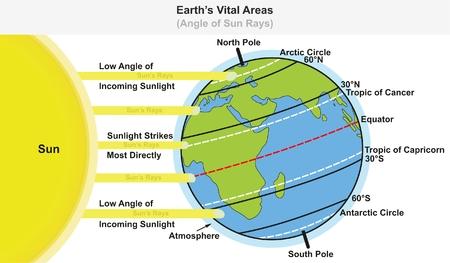 Diagramme de l'infographie des zones vitales de la Terre montrant l'angle des rayons du soleil, y compris les latitudes majeures de l'équateur tropique du cancer et les cercles arctiques et antarctiques capricorne pour l'enseignement des sciences Banque d'images - 87963538