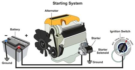 Grafisch schema start- en laadsysteem met alle onderdelen, inclusief startmotor-elektromagneet voor auto-accu en contactslot voor verkeersveiligheid