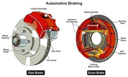 Common Automotive Braking System infographic diagram showing two types disk and drum car brake with all parts for road traffic safety awareness and mechanical science education