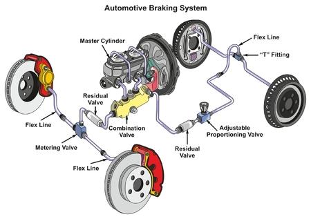Automotive remsysteem infographic diagram met voorste schijfremmen en trommelremmen achter en hoe het werkt in een auto met structuur en alle onderdelen voor transporttechnologie, verkeerswetenschappen, verkeerseducatie