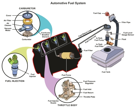Automotive Fuel System infographic diagram showing parts of carburetor injector throttle body from tank to engine process for mechanics and road traffic safety science education Vettoriali