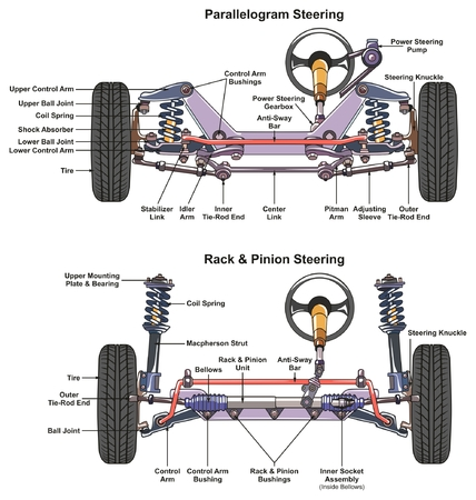 Automotive Steering System infographic diagram showing both types parallelogram and rack and pinion with all parts for mechanics and road traffic safety science education
