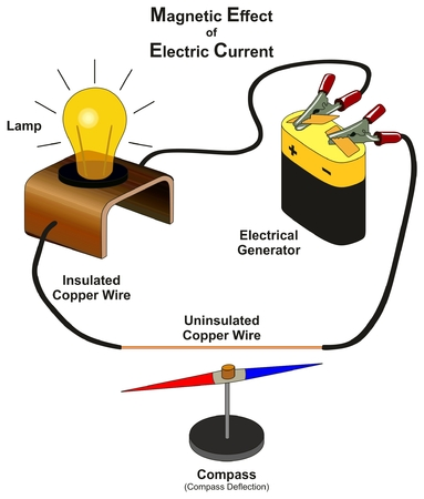 Magnetic Effect of Electric Current infographic diagram showing lab experiment by connecting electrical generator with lamp insulated and uninsulated copper wire and compass deflection