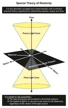 Diagrama infográfico de la teoría de la relatividad especial que muestra la relación entre el tiempo y el espacio en el presente y el futuro del pasado para la educación en ciencias de la física Ilustración de vector