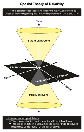 Special Theory of Relativity infographic diagram showing relationship between time and space in past present and future for physics science education Illustration