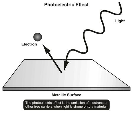 Foto-elektrisch Effect infographic diagram dat licht laat schijnen naar een materiaal en emissie van elektronenresultaat voor natuurkundig wetenschapsonderwijs en materiaaleigenschappen Stock Illustratie