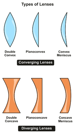 Types of Lenses infographic Diagram including converging and diverging with sub-types for each of them for optical physics science education Ilustração