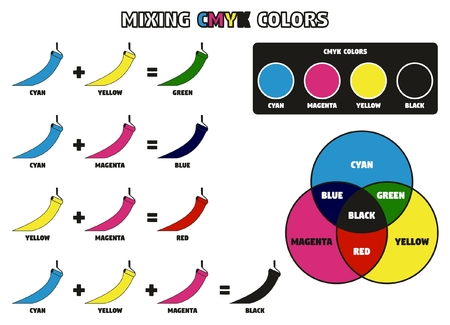 Mixing CMYK Colors