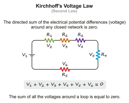 Kirchhoff's Voltage Law infographic diagram with example showing the sum of all voltages around a loop is equal to zero for physics science education