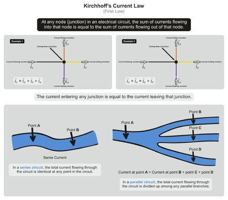Kirchhoff's Current Law infographic diagram with examples showing current entering circuit exiting at junction also showing how it apply in series and parallel circuits for physics science education