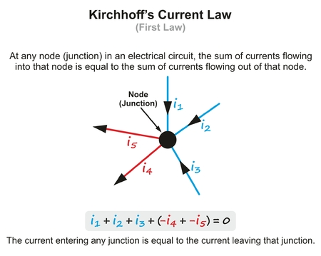 Kirchhoff's Current Law infographic diagram with example showing current entering circuit and exiting at junction for physics science education Ilustração