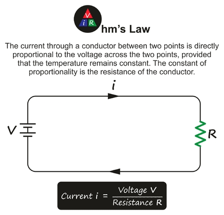 Ohm's Law infographic diagram showing a simple electric circuit including current voltage resistance and relation between them and formula for physics science education