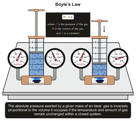 물리학 과학 교육을위한 가까운 시스템에서 다른 압력을 적용하는 가스 질량 부피 사이의 일정한 관계를 보여주는 실험실 실험의 예가있는 Boyle 's Law infographic diagram 스톡 콘텐츠 - 87964888