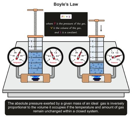 Boyle's Law infographic diagram with an example in a lab experiment showing constant relation between gas mass volume applying different pressure with in close system for physics science education