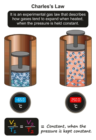 Charles's Law infographic diagram showing an experiment of how gas tend to expand when heated when the pressure is held constant for physics science education