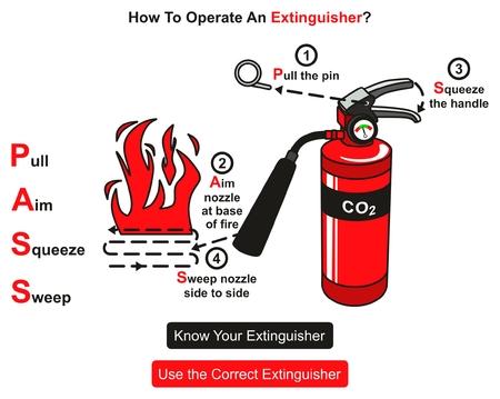 Cómo operar un diagrama infográfico del extintor que muestra las instrucciones paso a paso sobre cómo usarlo para el cartel y evento del concepto de seguridad contra incendios y para la educación Ilustración de vector