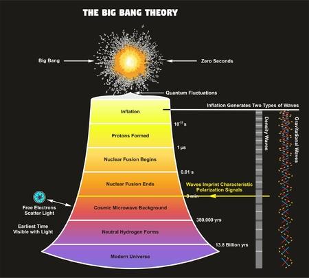 빅뱅 이론 (Big Bang Theory) 우리의 우주가 창조 시점에서부터 연대기 및 물리학 과학 교육까지 어떻게 확장되는지를 보여주는 인포 그래픽 다이어그램 일러스트