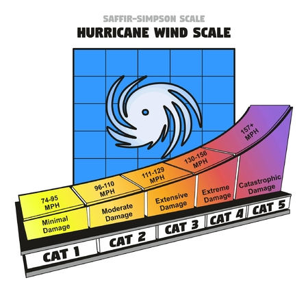Saffir-Simpson Hurricane Wind Scale showing categories damage force and wind speed in miles per hour in colorful chart for weather disaster concept and news Ilustração