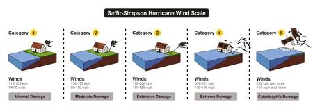 Saffir-Simpson 허리케인 풍속 (Wind Scale) - 재해 대비 개념 및 뉴스를위한 다채로운 차트에서 피해 강도 및 풍속을 보여줍니다. 일러스트