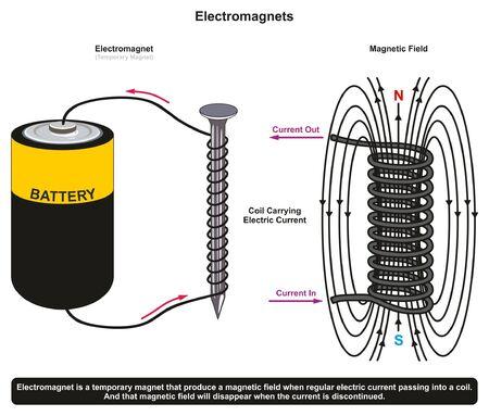 Potere di adesione di un semplice elettromagnete Esempio che mostra un chiodo circondato da una bobina e collegato a una cella di batteria a secco che produce un campo elettromagnetico per l'educazione alla scienza della fisica Vettoriali