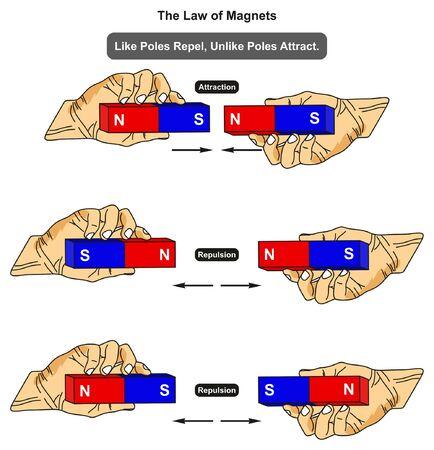 Diagrama infográfico de la ley de los imanes que muestra ejemplos de polos iguales donde atrae mientras que los polos opuestos se repelen para la educación en ciencias físicas