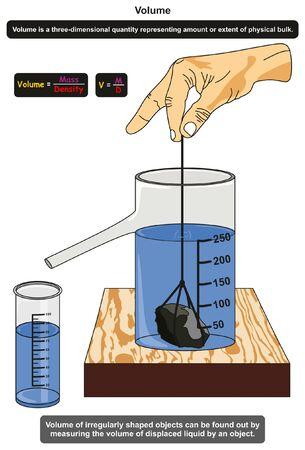 Volumen in Physik-Infografik-Diagramm, das ein Experiment mit einem unregelmäßig geformten Messobjekt zeigt, indem das Volumen der verdrängten Flüssigkeit für den naturwissenschaftlichen Unterricht gemessen wird