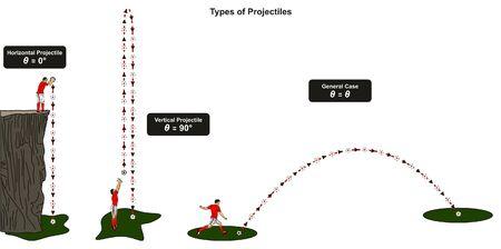 Tipi di diagramma infografico di proiettili che include un caso orizzontale verticale e generale che mostra un giocatore di football con una palla che lancia e spara per l'educazione alla scienza della fisica