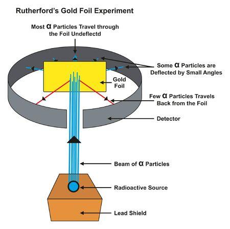 Diagrama infográfico del experimento de la lámina de oro de Rutherford que muestra partículas alfa desviadas y no desviadas cuando un rayo golpea una lámina de oro de una fuente radiactiva para la educación en ciencias químicas Ilustración de vector