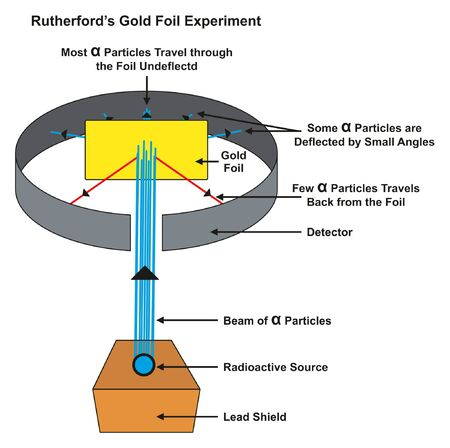 Rutherford Gold Foil Experiment infographic diagram showing deflected and undeflected alpha particles when a beam hit gold foil from radioactive source for chemistry science education