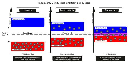 Insulators Conductors and Semiconductor Comparison infographic diagram comparing conduction and electron valence bands also band gap and fermi level for chemistry and physics science education Illustration