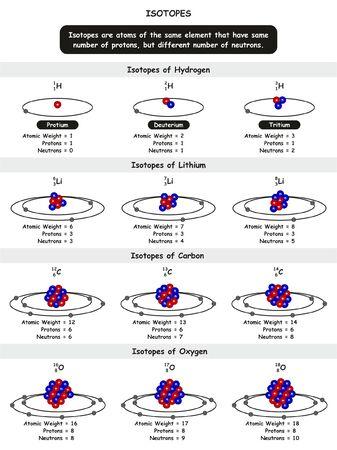 Diagrama infográfico de isótopos químicos con ejemplo de isótopos de átomos de hidrógeno, litio, carbono y oxígeno que muestran el número de peso atómico de protones y neutrones para la educación en ciencias químicas