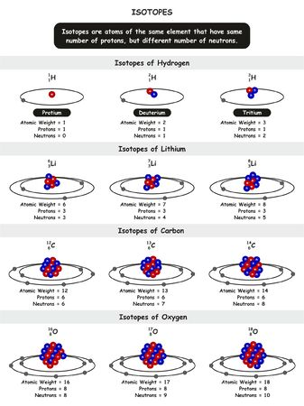 Chemical Isotopes infographic diagram with example of isotopes of Hydrogen Lithium Carbon and Oxygen atoms showing atomic weight number of protons and neutrons for chemistry science education